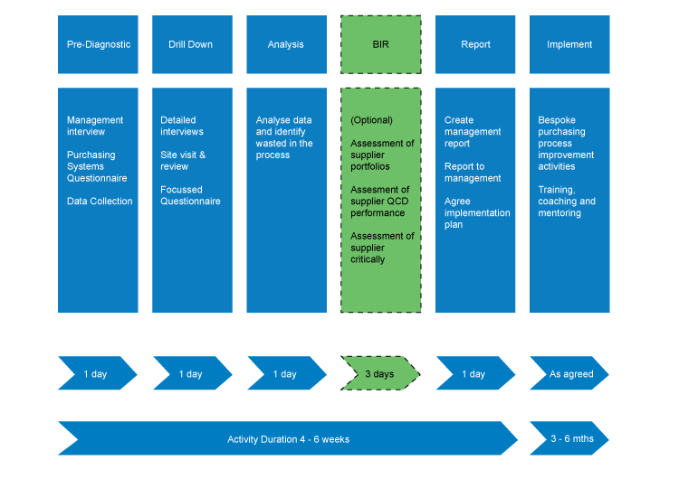 process for implemenation of supplier development strategy essay Apple inc strategic management implementation  apple inc strategic management implementation  how they apply the process of each strategy,.
