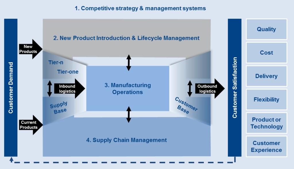 Manufacturing Business Operating Environment
