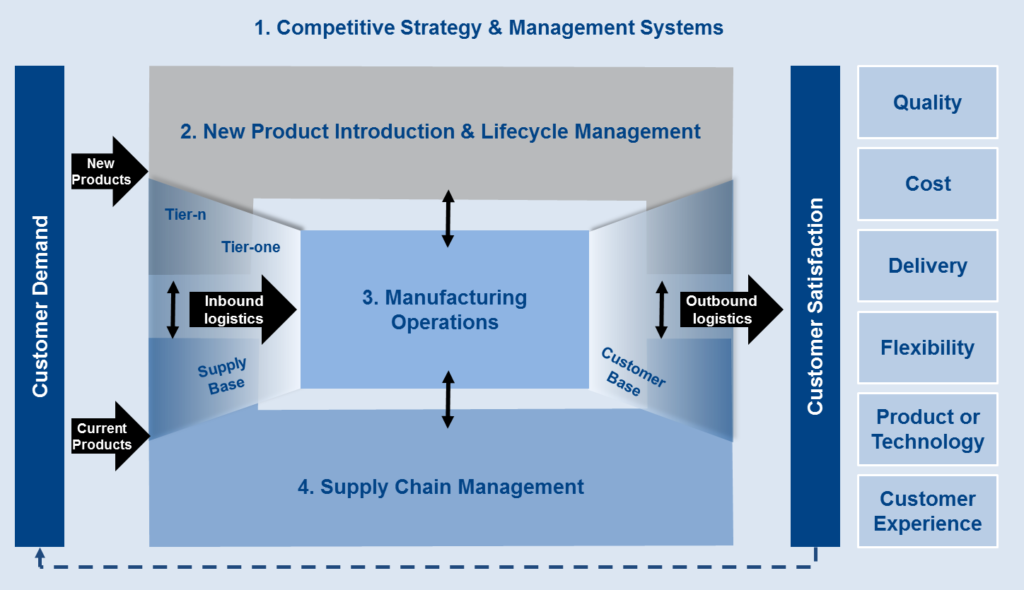 Supply Chain Management Consultancy | Industry Forum