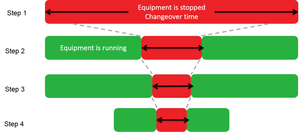 Changeover Time Diagram (SMED)