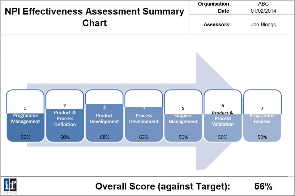 NPI Effectiveness Assesment image