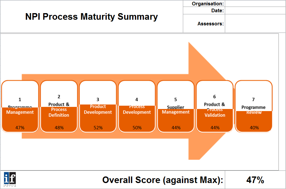 NPI Process Maturity