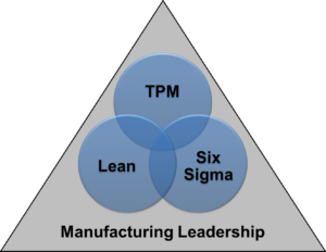 manufacturing operations model