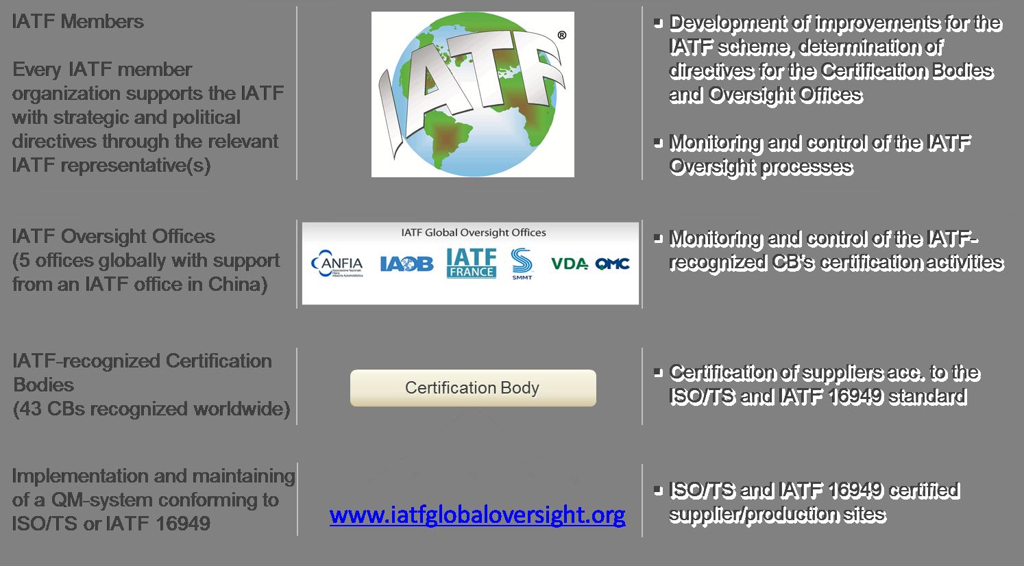 The International Automotive Task Force Iatf Industry