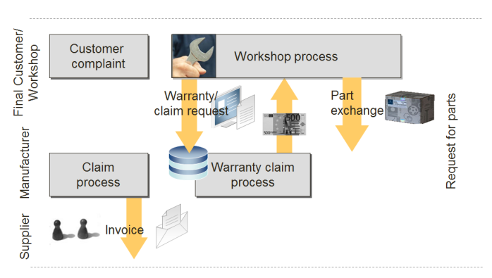 Warranty Management Systems - Industry Forum
